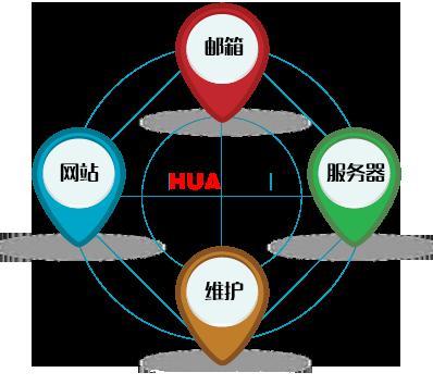 PC站、微网站、微信、APP客户端小图标
