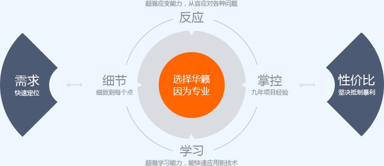 华籁网站建设优势